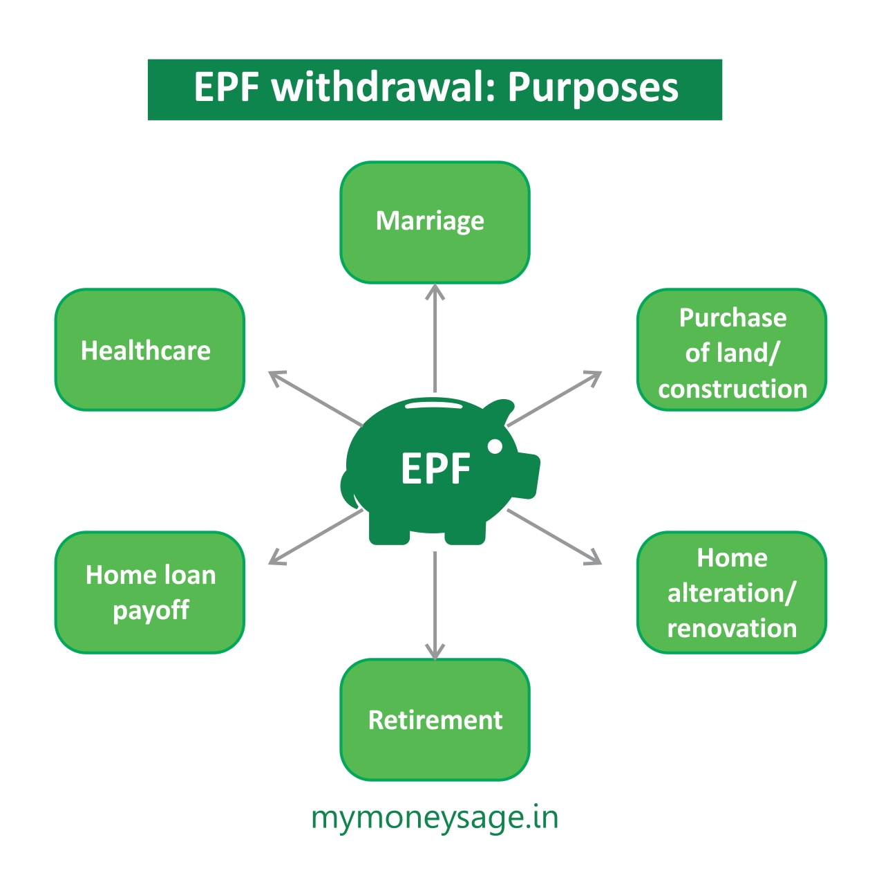 Epf Withdrawal Rules 2016 Amp Complaints Mymoneysage Blog