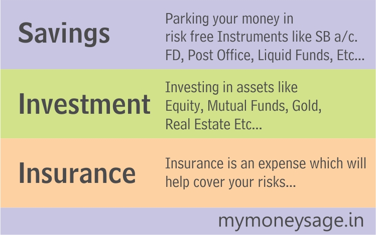 Savings,Investment,Insurance