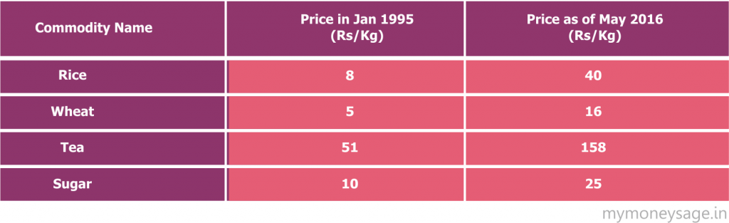 Change in price