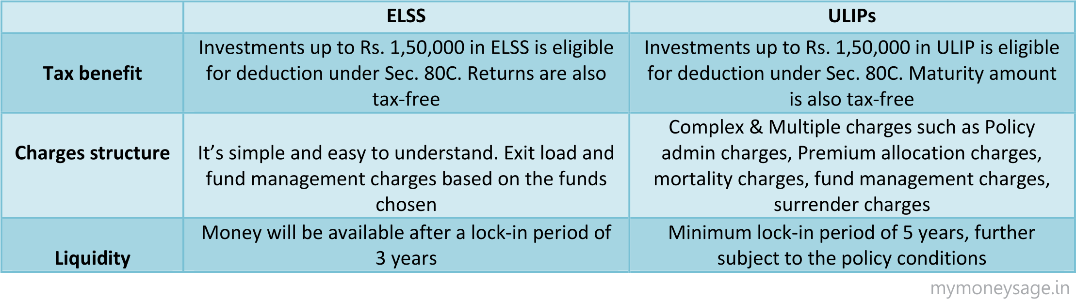 comparison of ulips with mutual fund Here is a comparison between ulip and elss/mutual fund: the unit linked insurance plan ie ulip was introduced by the insurance industry in india many years back when the equity market was poised for a take-off and people wanted to take the advantage of capital appreciation.