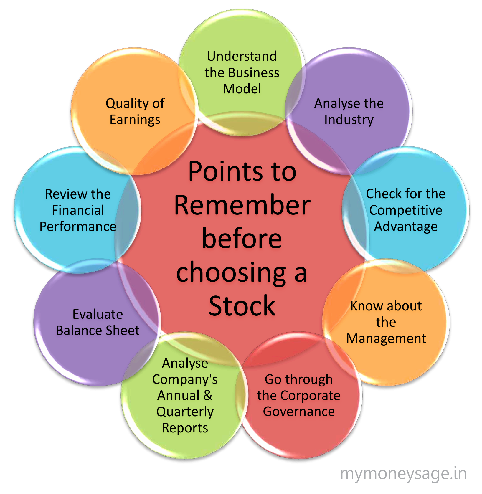 9 important points to consider before investing in stocks