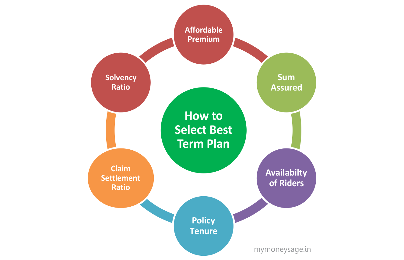 How to choose a good Term Insurance Policy that suits you ...