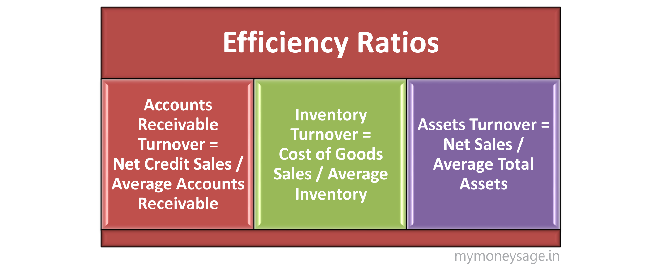 Financial Ratios Analysis for Investors - Mymoneysage Blog