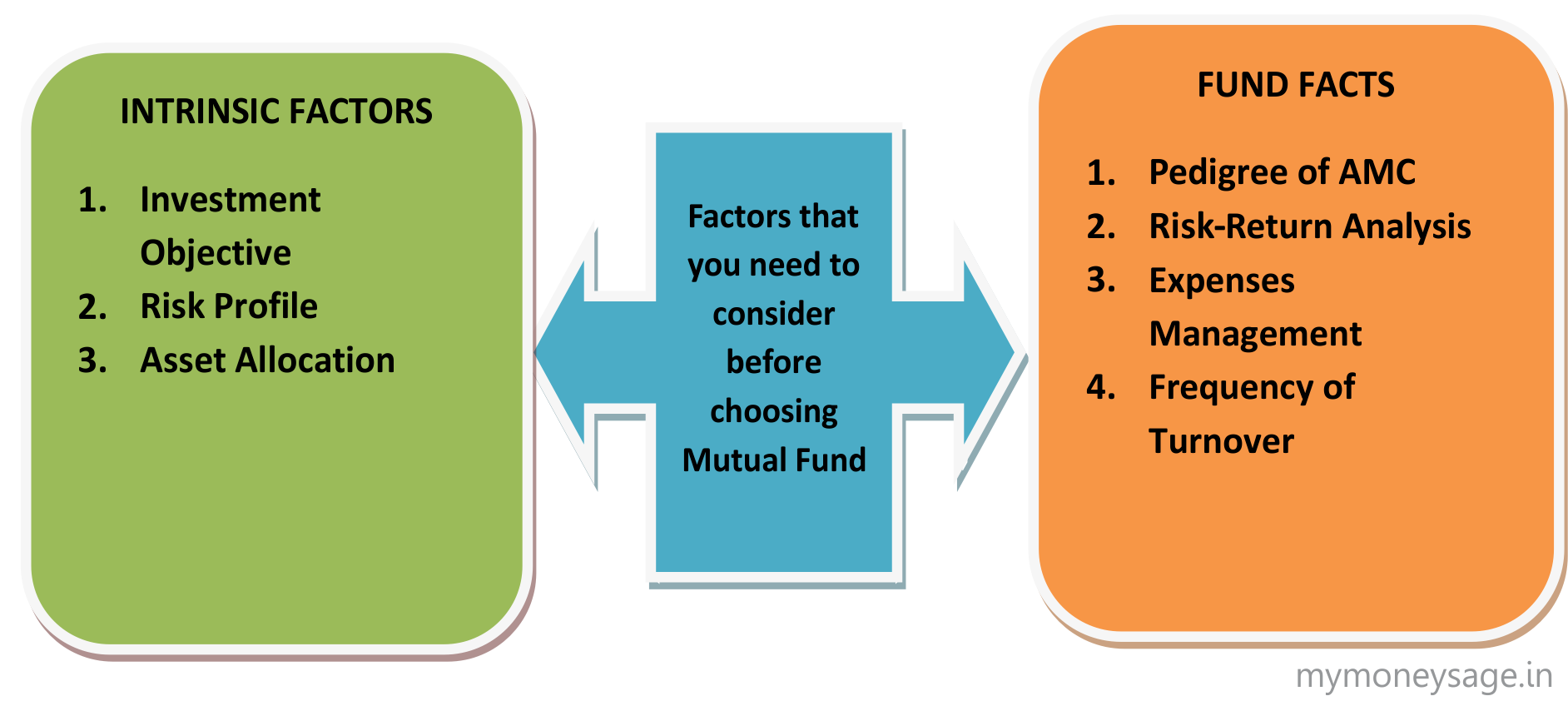 Factors that you need to consider before choosing Mutual Fund