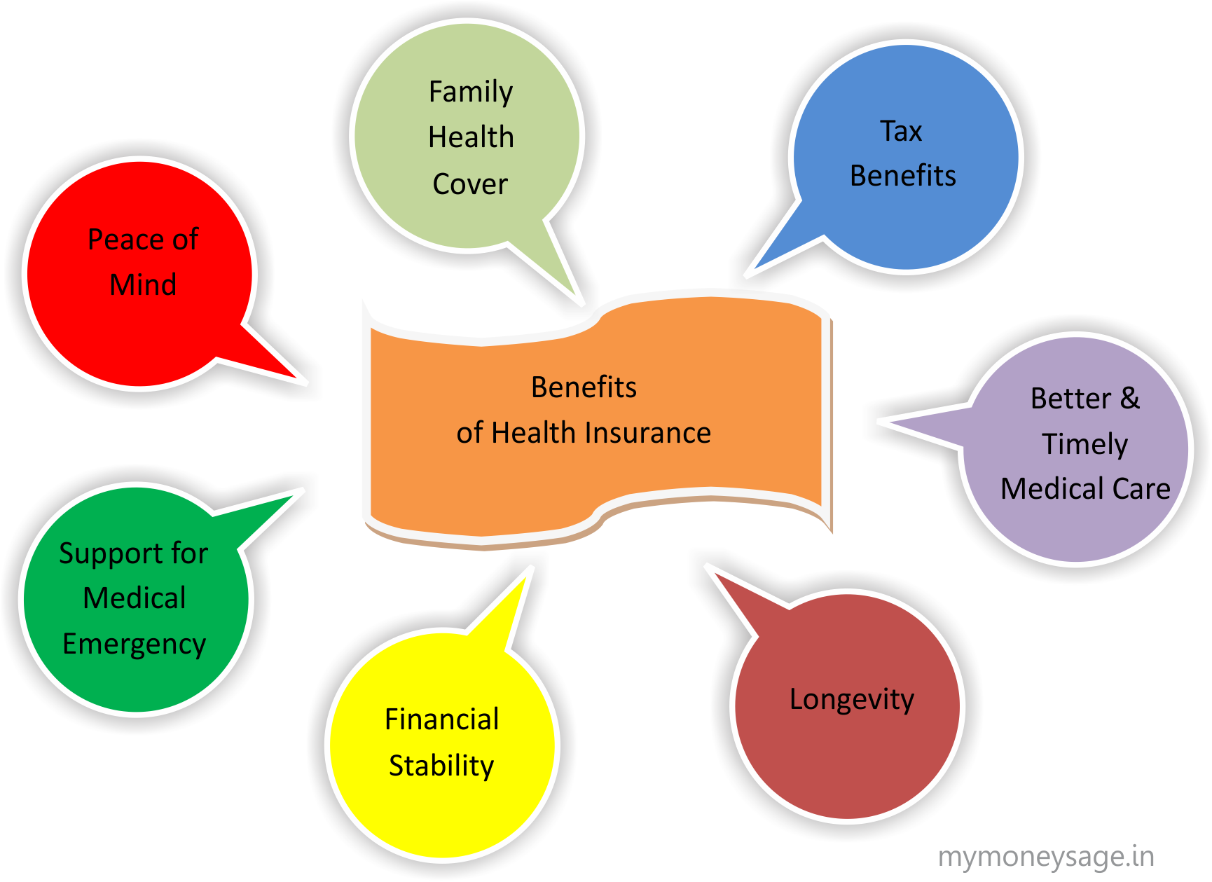 Importance of having a Health Insurance Policy  Mymoneysage Blog