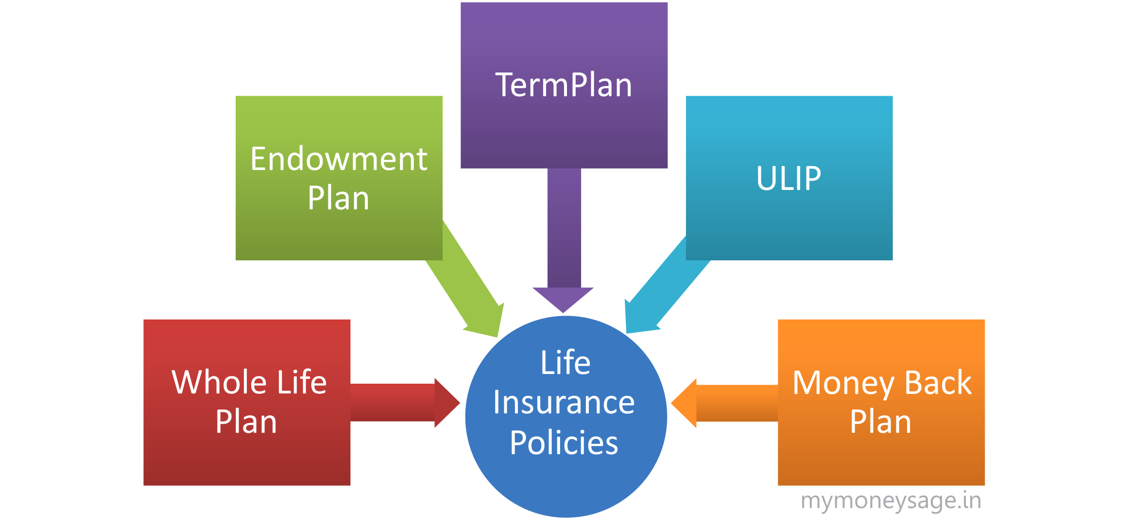 life insurance policies and premiums in Whole life insurance is a way to  standard whole life policies protect your loved ones  with custom whole life, you can pay premiums for a set period of time.