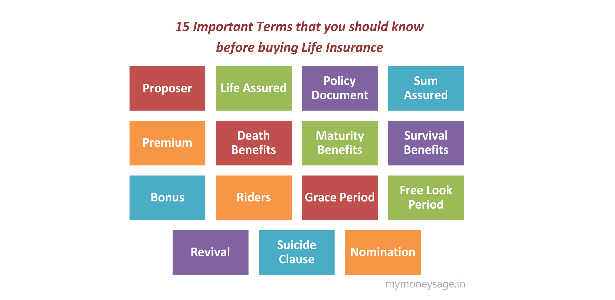 15 Important terms that you should know before buying Life Insurance