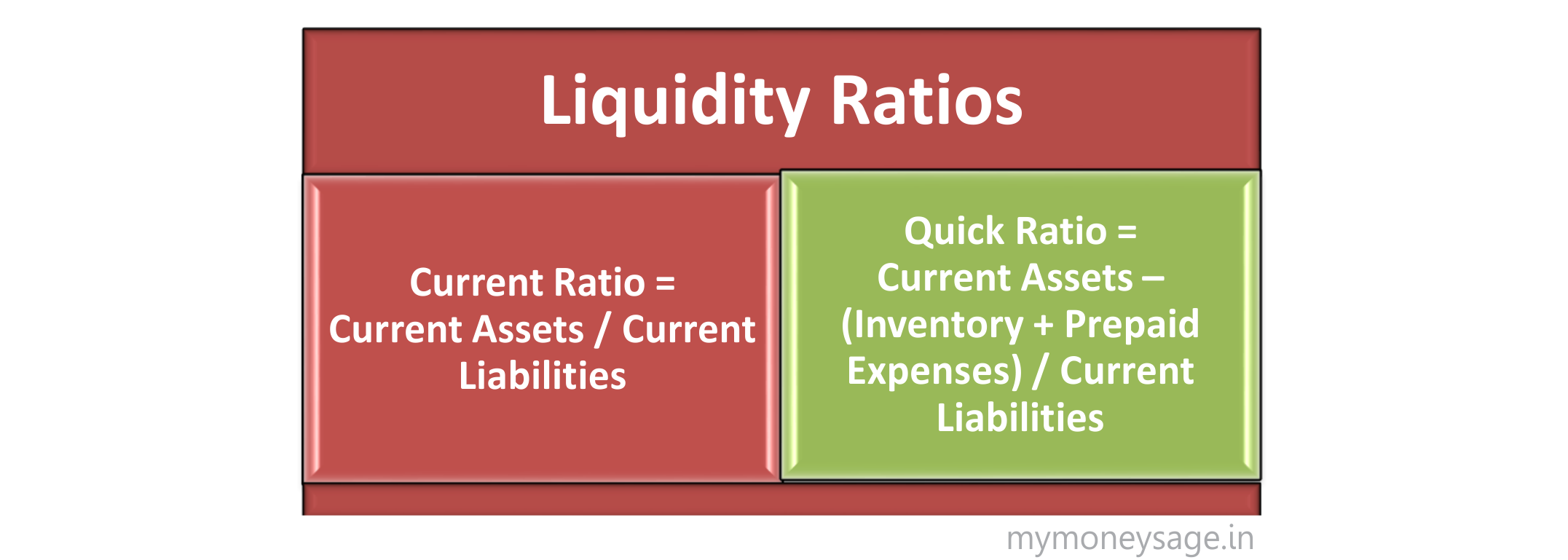 efficiency ratios Efficiency ratios also called activity ratios measure how well companies utilize their assets to generate income.
