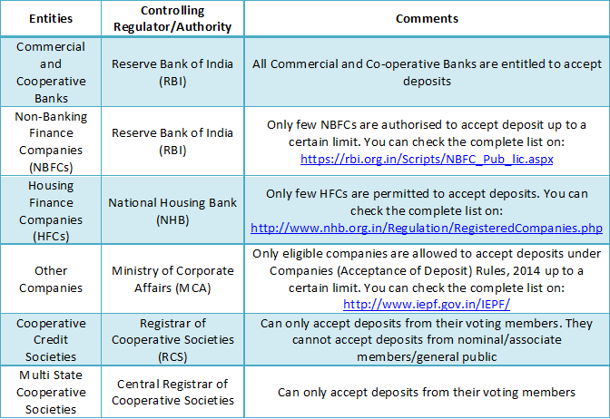 Authorised entities for accepting deposits