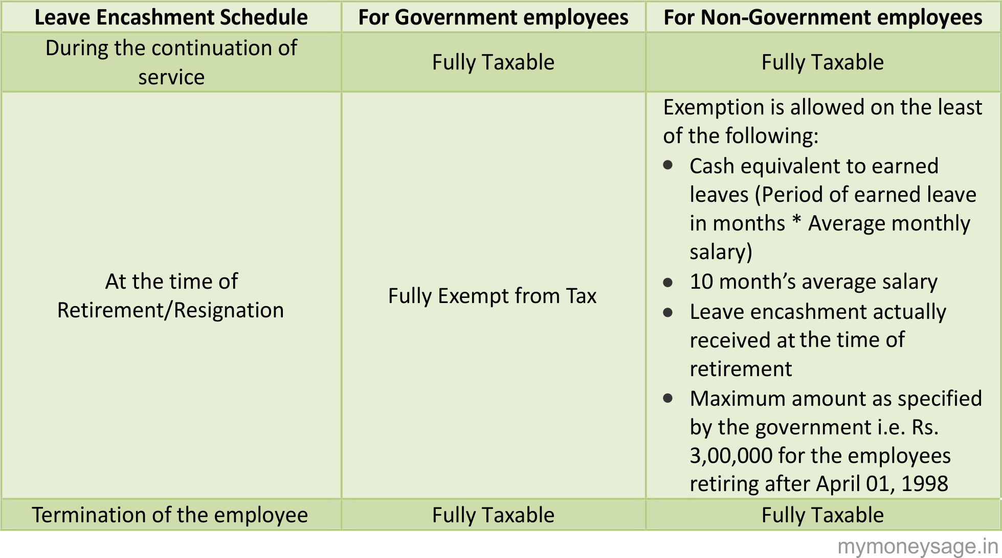 Tax Implication on Leave Encashment