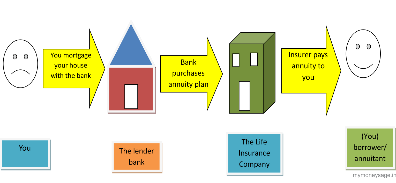 Reverse mortgage loan enabled annuity rmlea a better for Building a house loan options