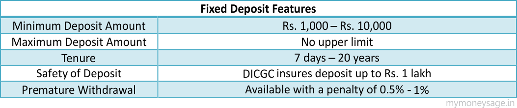 Fixed Deposits Features