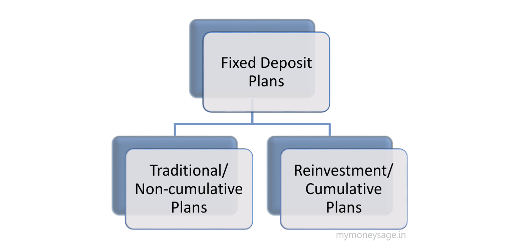 fixed deposits plans