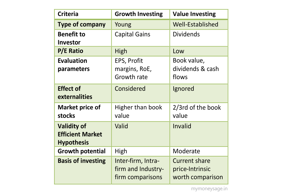 Stock-picking: growth/value/GARP