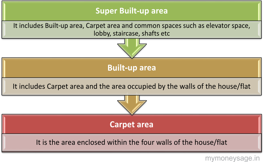 Areas in an apartment