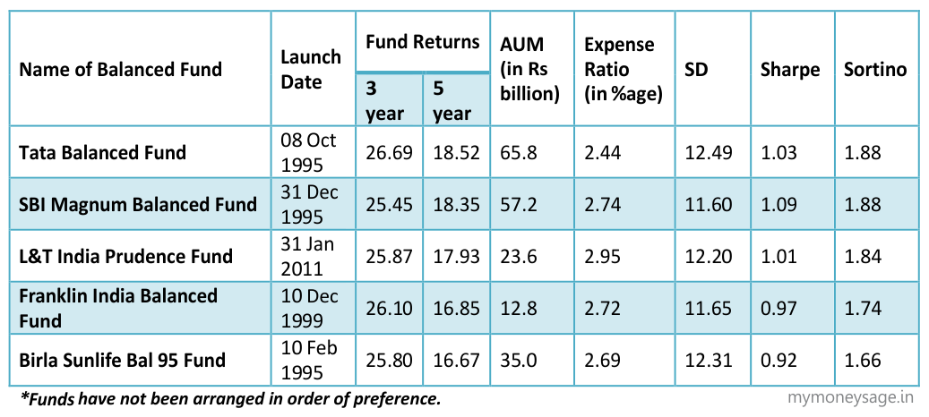 Top 5 Balanced Mutual Funds that suit you best