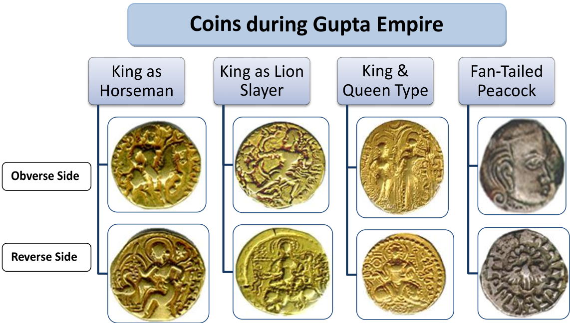 Coins from Gupta Empire