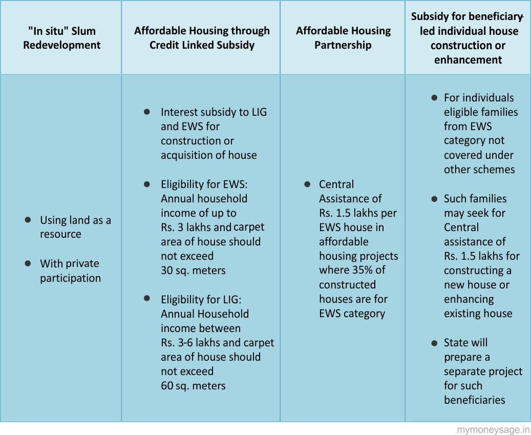Components of Pradhan Mantri Awas Yojana
