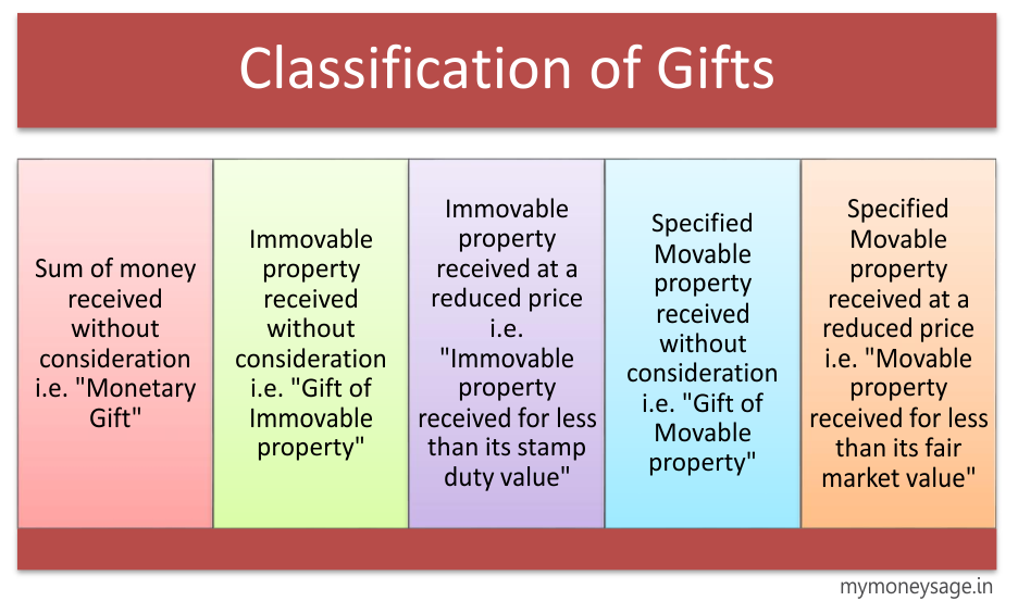 Classification of Gifts