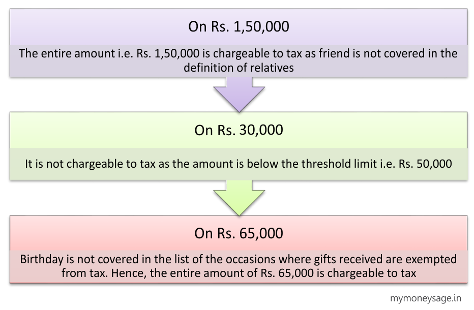 Tax Implication on Monetary Gift- Example 1