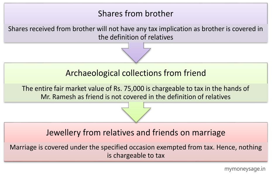 Tax implication on Gift of Movable property- Example