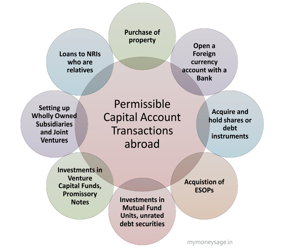 Permissible Capital Account Transactions under LRS
