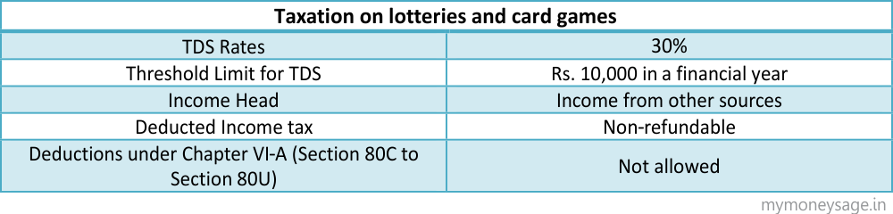 Taxation on lotteries and card games-table