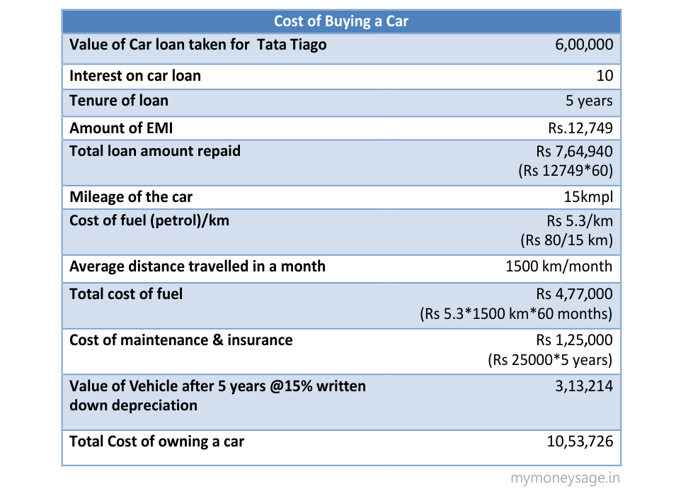 Cost of buying a car