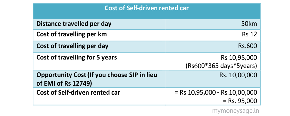 Cost of Self-driven rented car