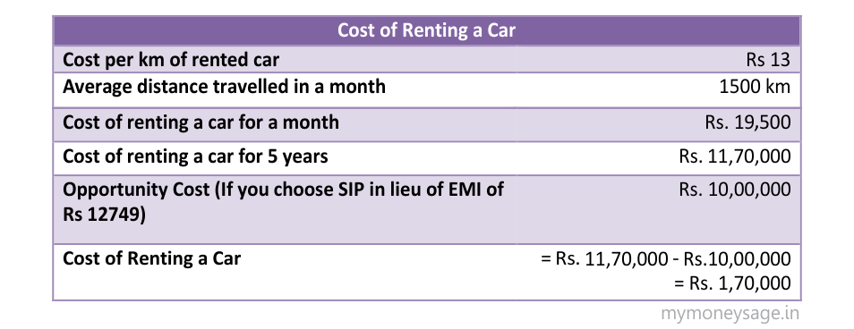 Cost of renting a car