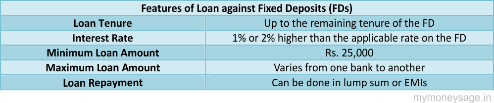 Features of Loan against Fixed Deposits (FDs)