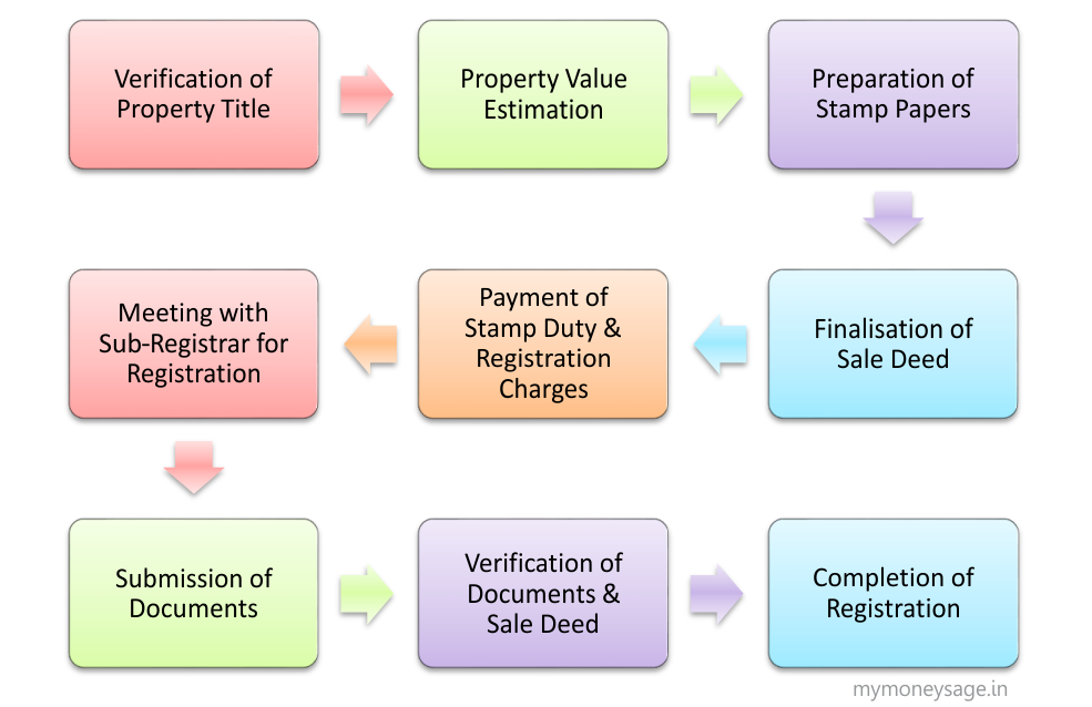 Property registration process in India