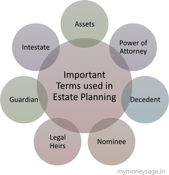 Terminologies used in Estate Planning