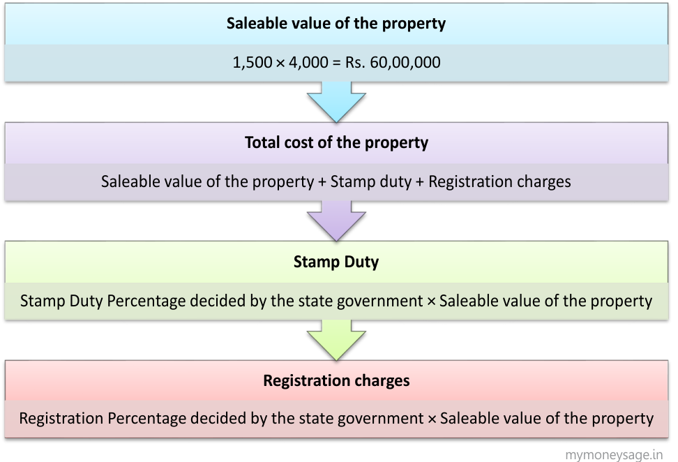calculation of property value for registration