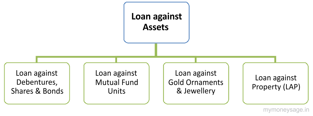 Loan against Property (LAP)/Shares & Debentures/ Mutual Funds/Gold Jewellery