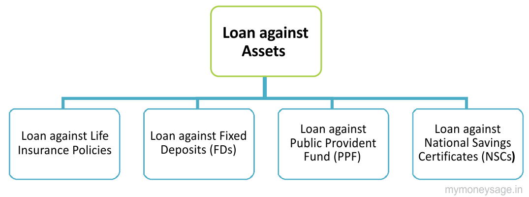 loan against life insurance, fds, ppf, nsc