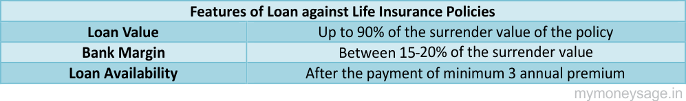 Features of loan against life insurance policies