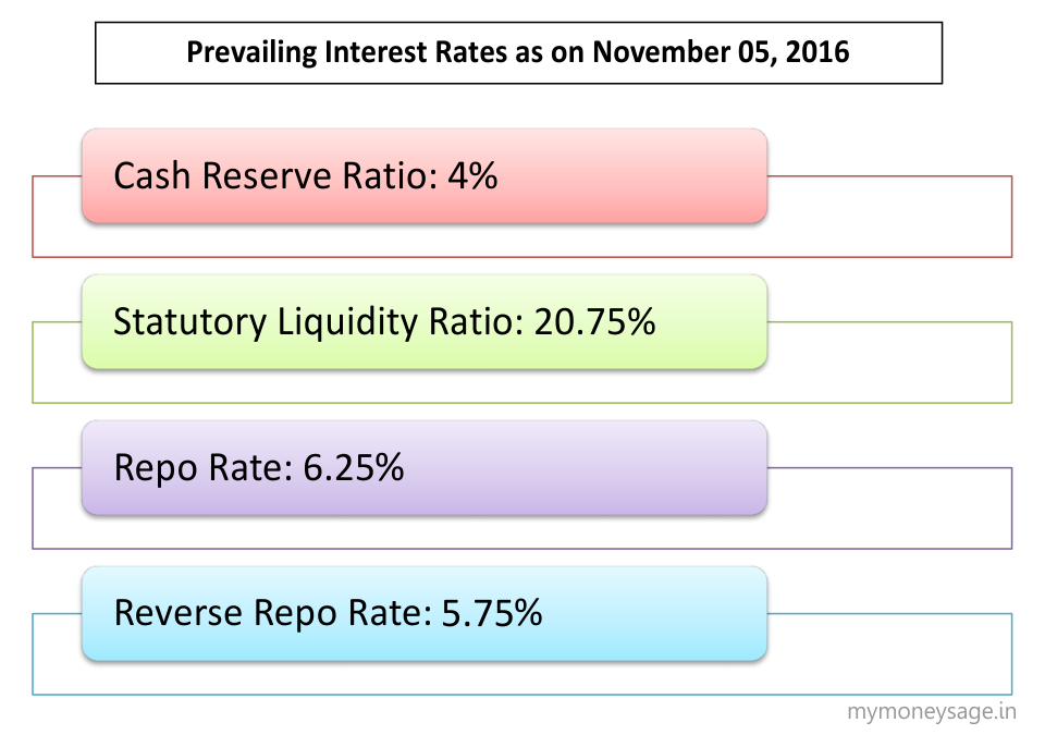 Crr Slr Repo Rate Reverse Repo Rate And Its Impact On Your Home
