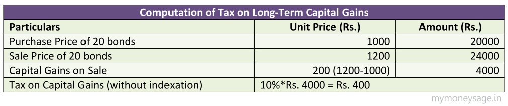 Computation of LTCG tax on Tax-free bonds