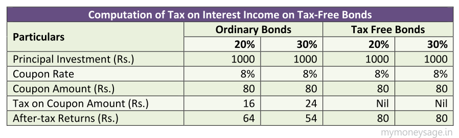 Computation of Tax on Interest Income on Tax-Free Bonds