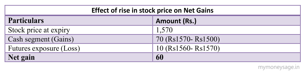 Effect of rise in stock prices on Net Gains