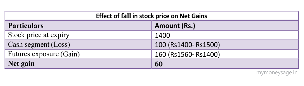 Effect of fall in stock prices on Net Gains