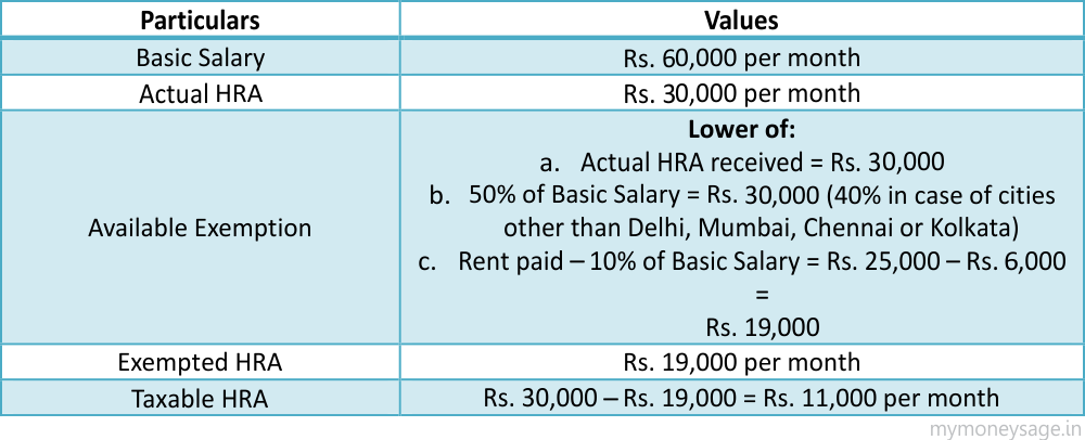 calculation of Exempted HRA for Self Occupied House Property