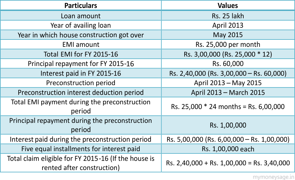 tax deduction on home loan interest for the property under construction