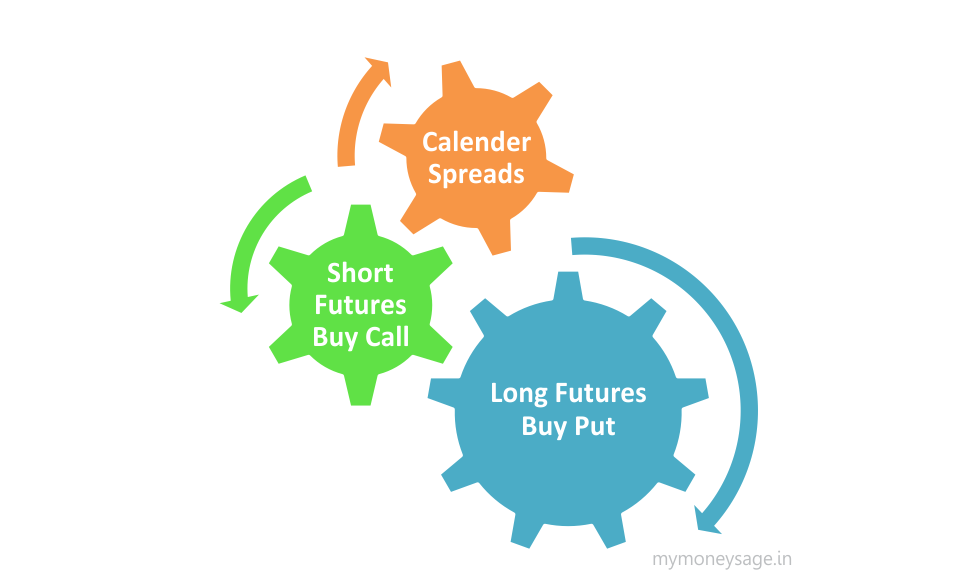 Option and future trading strategies
