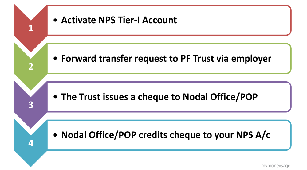 Procedure of fund transfer from EPF to NPS