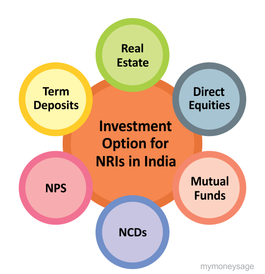 Best money investment options in india