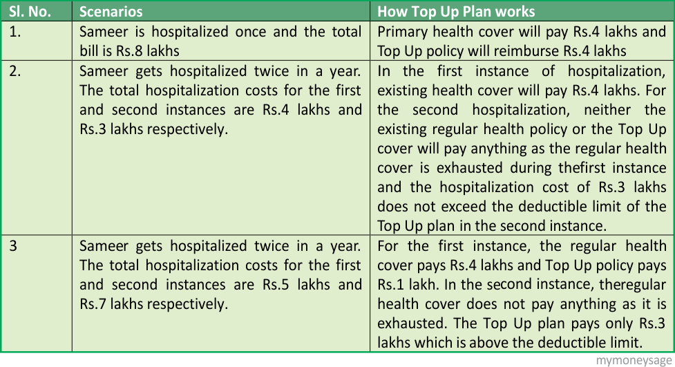 Top Up and Super Top Up Health Policies ver1.1(1)