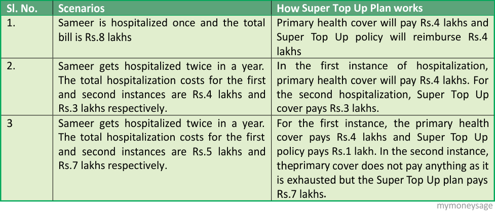 Top Up & Super Top-up Health Insurance policies
