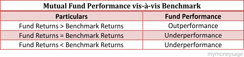 Benchmark & its importance in Mutual Funds